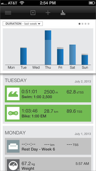 TrainingPeaks iPhone Apps for Triathletes