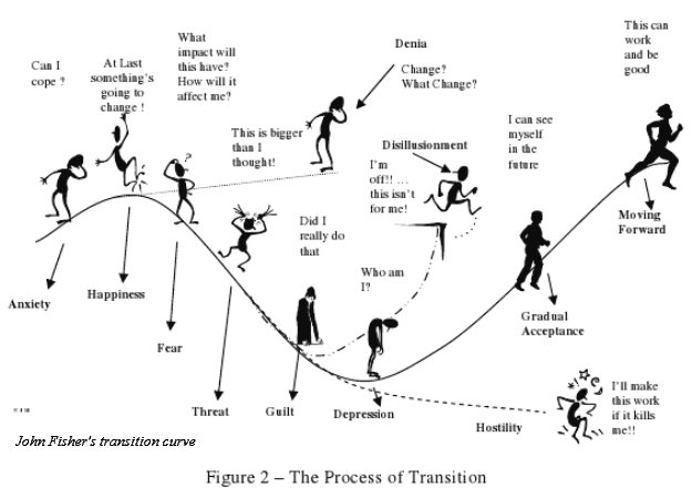 JM Fishers 5 stages of change transition
