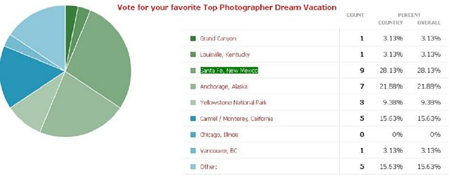 Vote for your favorite Top Photographer Dream Vacation