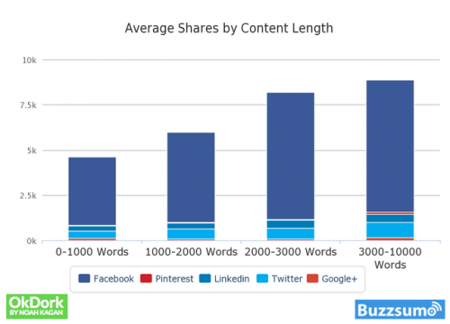 Don't Let Your Publishing Dream Be Fooled by the Lure of Viral Content: Shares-by-viral Content-Length-by OKDork and Buzzsumo