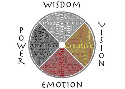 Finding Happiness on the Spiritual Path  - A medicine wheel