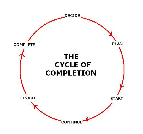 The cycle of completion