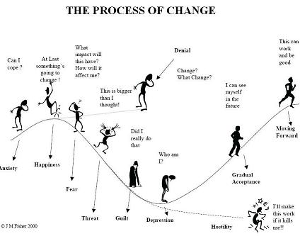 The 5 Stages of Change and the Change Process